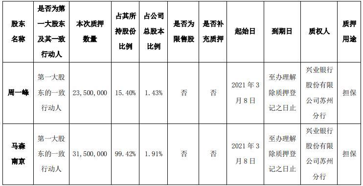發布公告:東華能源實控人周一峰和馬森南京合計質押5500萬股