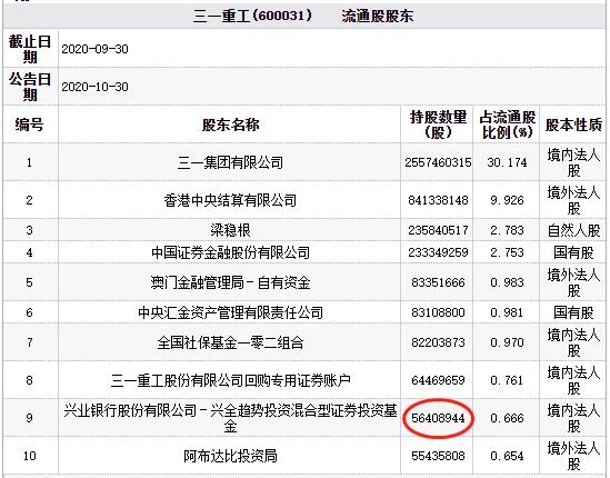 三一重工(600031.SH)跌5% 总市值3044.08亿元