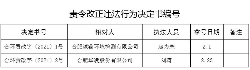 合肥华凌遭环境局责令改正违法行为 为美的集团子公司