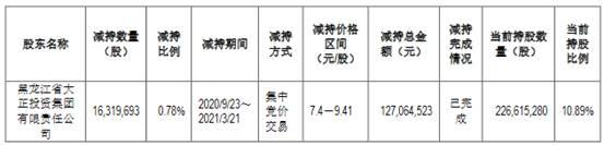 哈投股份股东大正集团减持1632万股 占公司总股本0.78%