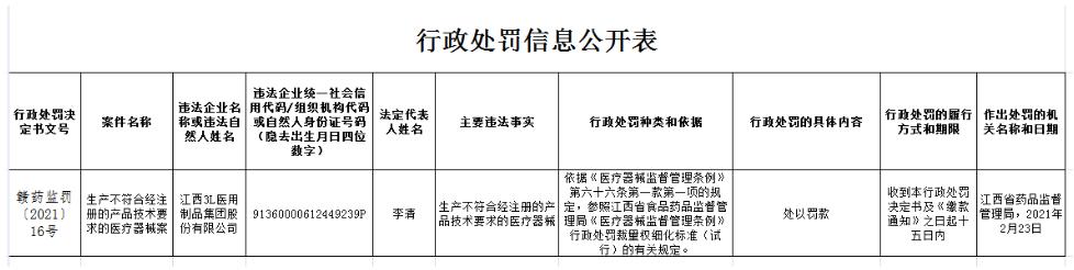 江西3L医用制品公司违法遭罚 生产不合适要求医疗器械