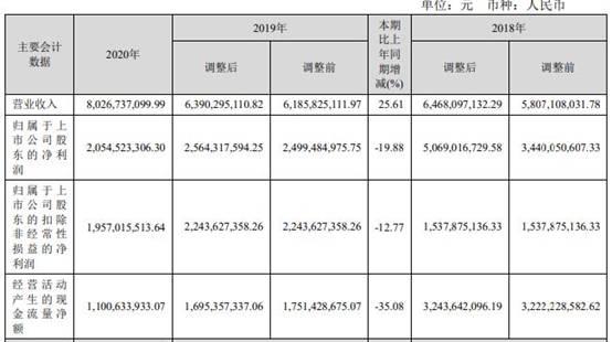 深高速(600548.SH)2020年净利润同比减少19.88%