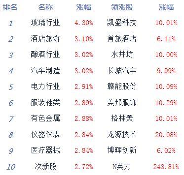 收评:股指集体强势创指涨3.37% 抱团股回暖