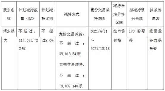 明阳智能股东靖安洪大拟减持股份不超总股本6%