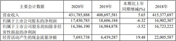 工业富联2020年归母净利1743.08万元 同比减少6.32%
