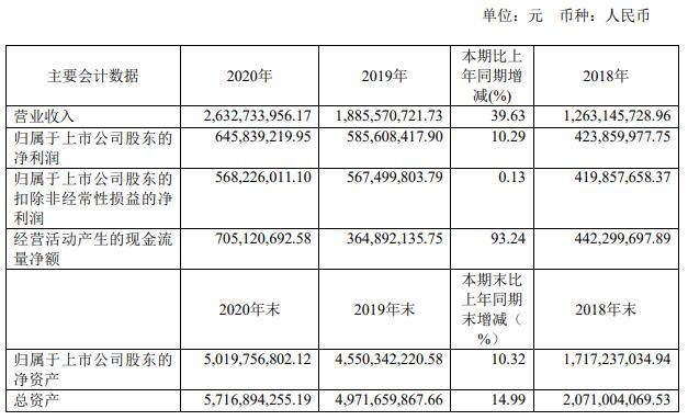 华熙生物(688363.SH)跌幅2.66%,成交额2.33亿元