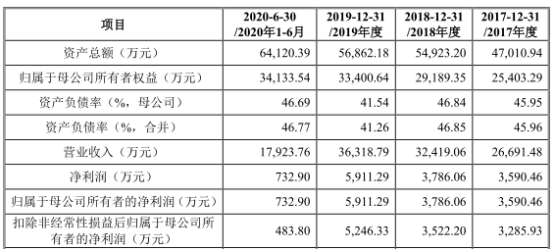 元琛科技(688659.SH)涨161% 应收账款逾期占比7成