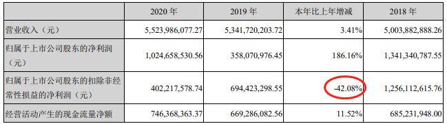 赣锋锂业(002460.SZ)31日跌5.8% 去年扣非净利降4成为4亿