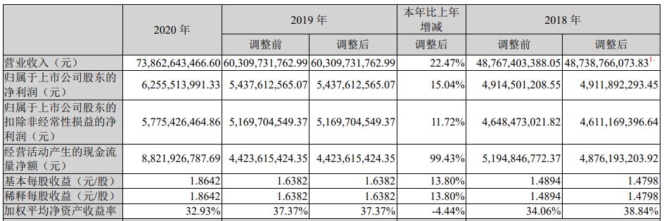 双汇发展(000895.SZ)31跌6.6% 去年净利63亿分红80亿