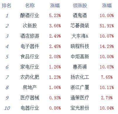 收评:股指高开高走创指涨1.31% 白酒、科技股等爆发
