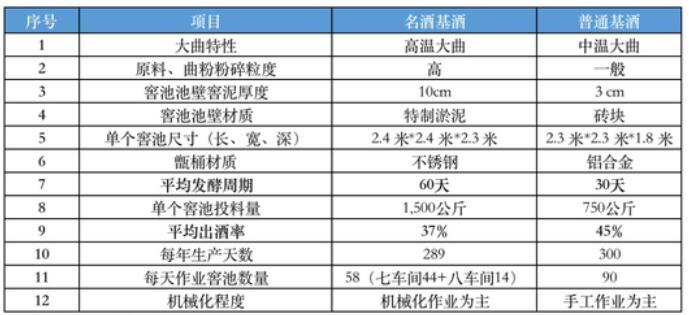 """古井贡的基酒之谜:财报不透明 """"年份原浆""""品质存疑"""