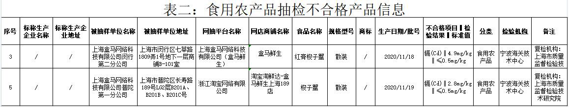 上海通报5批次不合格食用农产品 盒马红膏梭子蟹上黑榜