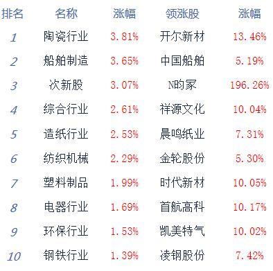 收评:股指震荡整理创指跌0.72% 稀土等板块居涨幅榜前列