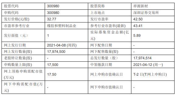 4月8日新股申购:祥源新材、尤安设计、德业股份