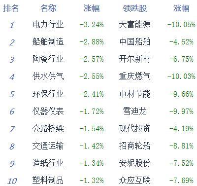 收评:股指震荡走强创业板指涨0.70% 周期股表现活跃