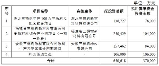 三棵树(603737.SH)拟定增募资37亿 8日股价小幅上涨