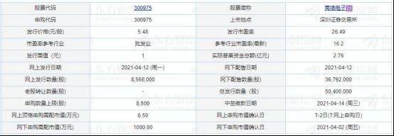 商络电子今日新股申购 拟募集资金3.35亿元