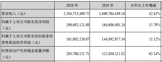 赢合科技(300457.SZ)披露《2020年度业绩预告》