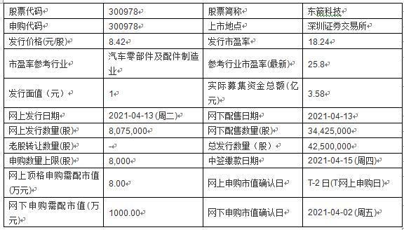 今日新股申购及发行情况:东箭科技、华利集团