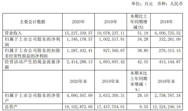 恒力石化发布业绩报告 2020年度公司实现营业收入1523.73亿元