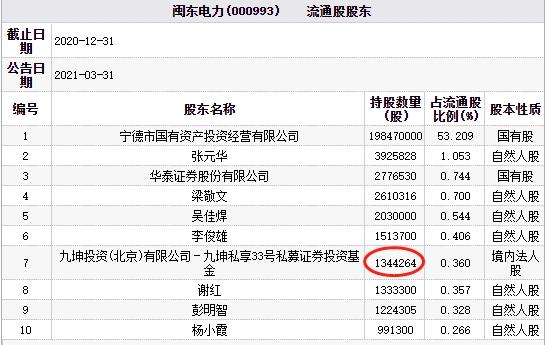 闽东电力3涨停后今一字跌停 九坤投资是第七大流通股东