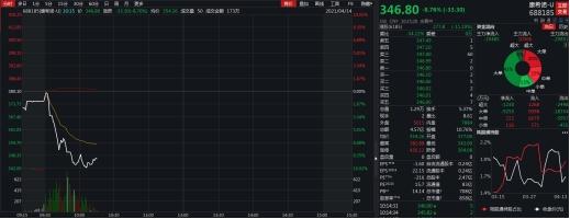 康希诺AH股同步跳水 港股康希诺生物急速下挫大跌11%