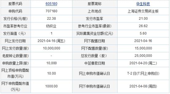 华生科技今日新股申购 申购数量上限10000股