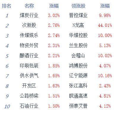 午评:股指走势分化沪指涨0.46% 白酒股领涨