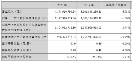 2020年南极电商(002127.SZ)实现营业收入41.72亿元,同比增长6.78%