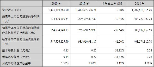 海宁皮城2020年净利润1.95亿元 同比下降30.35%