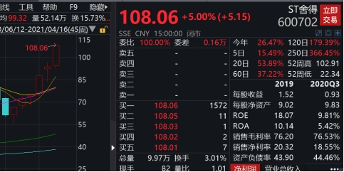 ST股业绩巨亏股价连收涨停 新高股价报1.78元