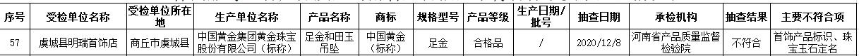 河南抽查68批次产品质量不合标准 金大福中国黄金登榜