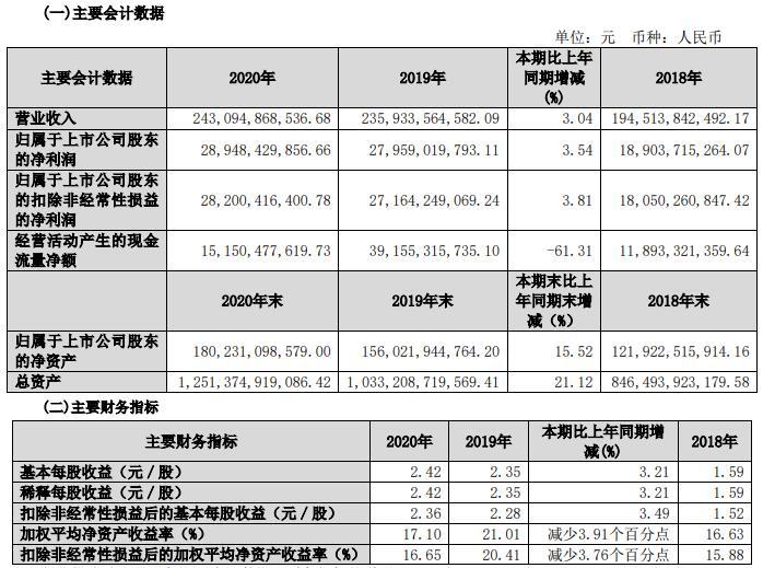 保利地产公布2020年业绩报告 归属净利289.48亿元