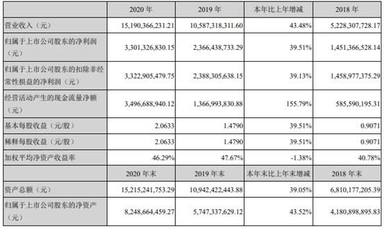 智飞生物去年净利33亿 每10股派发现金红利5元
