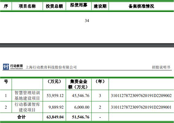 行动教育IPO募5.8亿安信证券赚4500万