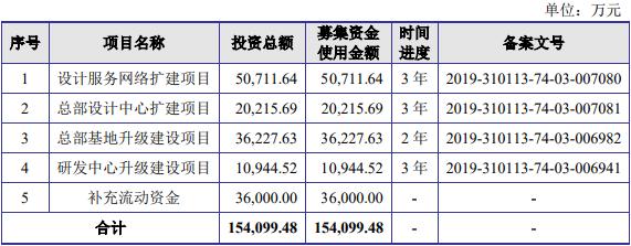 上市2天就破发 尤安设计股价微涨0.48%