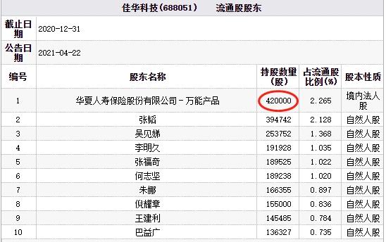 佳华科技(688051.SH)今日跌9.3% 华夏人寿保险或持股