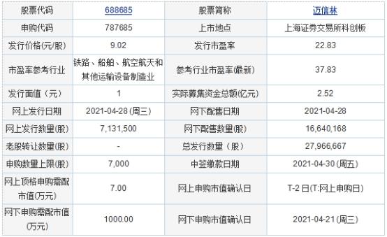 4月28日新股申购:迈信林、明志科技、盛航股份