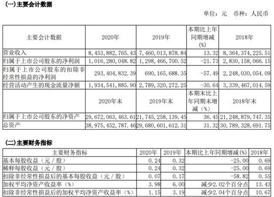三安光电首季扣非净利降5成 拟现金分红金额6.72亿元