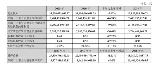 韵达第一季度实现营收83.3亿元,同比增长48.1%