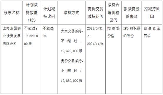 海利生物控股股东豪园创投拟减持不超过公司总股本的3.00%