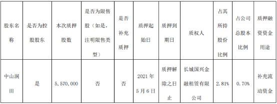 公告!中炬高新(600872.SH)控股股东质押557万股