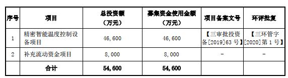同飞股份上市首日涨20.96% 总市值53.78亿元