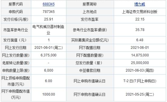 今日申购及发行情况:博力威  保荐机构为东莞证券