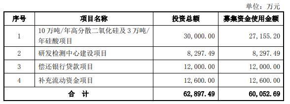 联科科技首日换手0.44% IPO募6.49亿中泰证券赚0.35亿