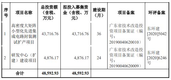 气派科技上市首日涨387% IPO募3.9亿华创证券赚0.4亿