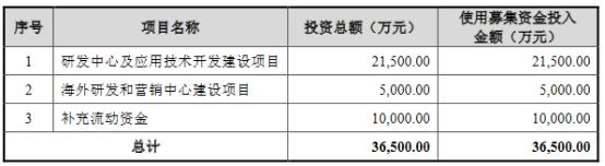 纳微科技上市首日涨1274% IPO募3.55亿中信证券赚0.3亿