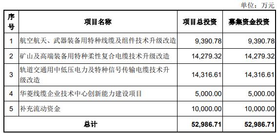 华菱线缆首日换手0.46% IPO募4.9亿中信证券赚0.4亿