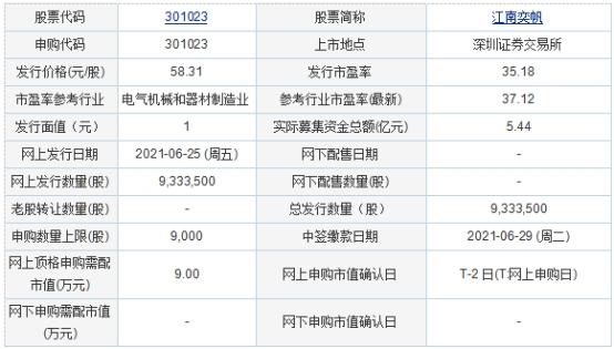 今日申购:江南奕帆、新中港