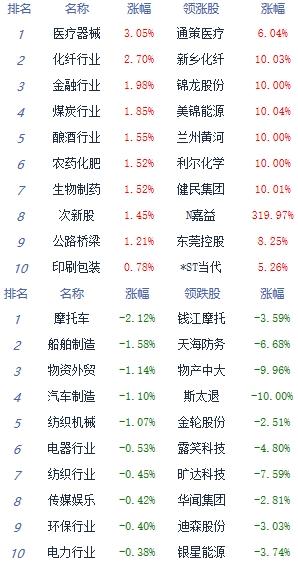 午评:指数震荡上行沪指涨0.79% 证券板块涨幅居前